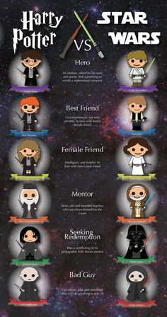Star Wars Infographic on Behance: - Mary Brown – Harry Potter vs. Star Wars Infographic on Behance: Memes 😂 - Estilo Harry Potter, Arte Do Harry Potter, Harry Potter Jokes, Harry Potter Characters, Harry Potter Vs Voldemort, Harry Potter Stuff, Harry Potter Wattpad, Harry Potter Nails, Harry Potter Cast