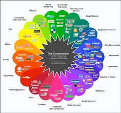 the conversation prism The Use of Social Media in Higher Education for Marketing and Communications: A Guide for Professionals in Higher Edu...