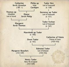Owain ap Maredudd ap Tudur married into the English royal family, creating a distinctly Welsh royal dynasty.  Owain ap Marededd ap Tudur, married secretly to Catherine of Valois (widow of Henry V) lived with her away from court until her death in 1437. http://www.everything2.com/index.pl?node=Tudor