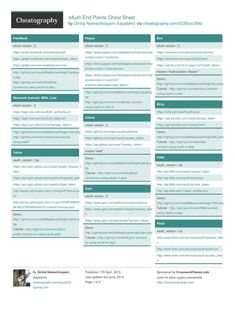 Amazon the c programming language 9780131103627 brian w oauth end points cheat sheet by kayalshri httpcheatography fandeluxe Images