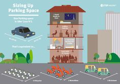 There are many other potential uses for spaces reserved for parking. This illustration puts the opportunity costs in perspective, showing how the private and public realm could be reshaped for higher value purposes. Download this infographic Source: ITDP