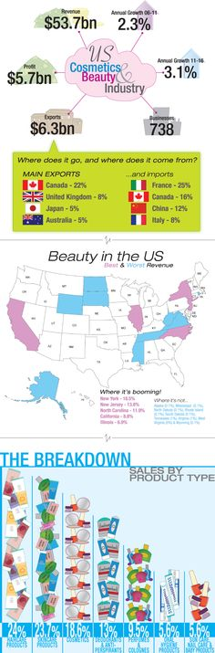 Beauty Industry revenues #Infographic