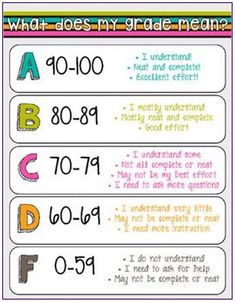 Simple, anchor chart to help students understand their grades! :)These were originally made with Photoshop inch canvas size, 300 dpi). 4th Grade Classroom, Classroom Posters, Future Classroom, Classroom Activities, Classroom Organization, Classroom Management, Classroom Ideas, Classroom Procedures, Beginning Of School