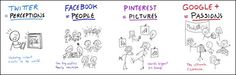 Social Media - The differences between Twitter, Facebook, Pinterest and Google+  :)