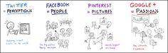 "Google+, Twitter, Facebook & Pinterest: Guy Kawasaki ""Why I Love Google+"" a MarketingProfs Article. Picture by Dan Roam"