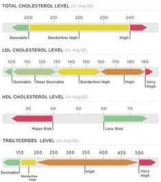 Creative and Modern Tips Can Change Your Life: Cholesterol Levels Healthy high cholesterol symptoms.Cholesterol Infographic Tips good cholesterol. What Causes High Cholesterol, Cholesterol Symptoms, Lower Your Cholesterol, Cholesterol Lowering Foods, Nutrition, Charts, Eyes