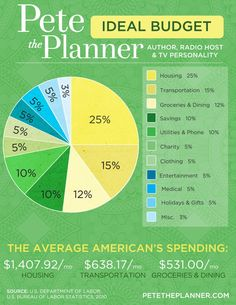 Get started with sensible, logical budgeting in college, so it's second nature by graduation! [source @PeteThePlanner; http://petetheplanner.com/site/ideal-budget/#]