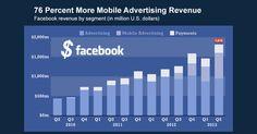 Mobile usage accelerates Facebook's share in global digital ad revenue