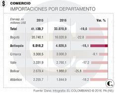 Importaciones paisas cayeron 18,1 % entre enero y septiembre
