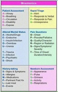 Nursing Mnemonics                                                                                                                                                                                 More