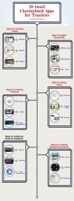 No es nuestro modelo pero de todo se aprende. 18 Good Chromebook Apps for Teachers