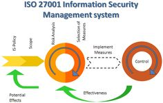 Demonstrates security ability #ISO27001provides Certification  organizations with a handbook to assist formulate security needs to enhance security and operations and make sure that specific security objectives ar met.