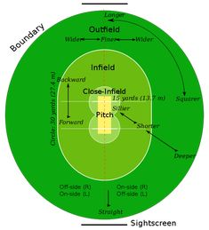 Welcome to the greatest game of all – Cricket. This site will help explain to an absolute beginner some of the basic rules of cricket. Although there are many more rules in cricket than in many other sports, it is … Continue reading → Cricket Test Match, One Day Cricket, Cricket Tips, Cricket Quotes, Cricket Sport, Icc Cricket, Georgy Girl, Crickets Funny, Cricket Coaching