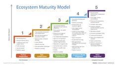 Ecosystem Maturity Model. In my previous post on the Transformation of Interaction, I mentioned the emergence of ecosystems and their likely impact on how we experience life. Together, the evolution of interaction and ecosy…