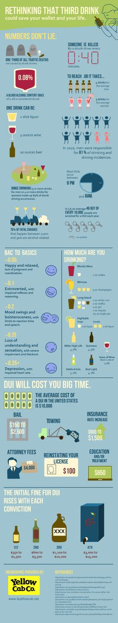 INFOGRAPHIC: Rethink That Third Drink