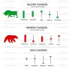 Candlestick Patterns – Crypto Connection – My Search Page Trading Quotes, Intraday Trading, Money Trading, Chandeliers Japonais, Stock Trading Strategies, Candlestick Chart, Stock Market Investing, Stock Charts, Cryptocurrency Trading