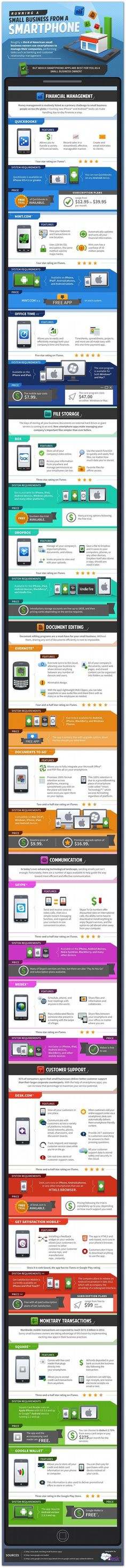 Running a business from a smartphone #infographic #technology via Entrepreneur Magazine