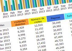 Cómo conseguir 40.000 páginas vistas publicando una vez cada mes y medio