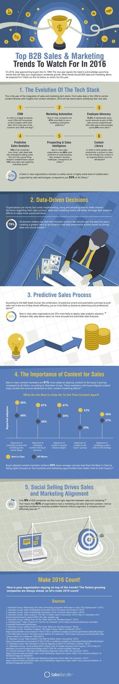 5 B2B #Sales Trends to Watch in 2016[#Infographic]