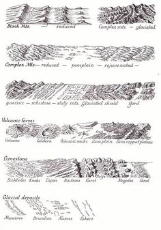 Notes on cartography by American cartographer, Erwin Raisz So neat and precise. This makes me want to draw maps. I think these are all from Raisz's 1962 book, PRINCIPLES OF CARTOGRAPHY. Drawing Techniques, Drawing Tutorials, Drawing Tips, Art Tutorials, Fantasy Map Making, Map Symbols, Rpg Map, Art Carte, Physical Geography
