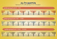 Αριθμογραμμές από το 0 - 10.000