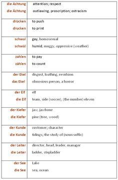 Confusing Words in German - learn German,words,communication,german