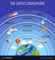 the earths atmosphere structure with white clouds that rain colourful satellite flying aircraft red air-balloon etc. and names of layer above earth planet. vector poster of planet surrounding Earth And Space Science, Science Facts, Science Education, Teaching Science, Science For Kids, Science And Nature, Earth Science Activities, Earth Science Lessons, Science Curriculum