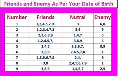 How to Get Your Numerology | Lucky NUMBER, Friends and Enemy as Per Your Numerology