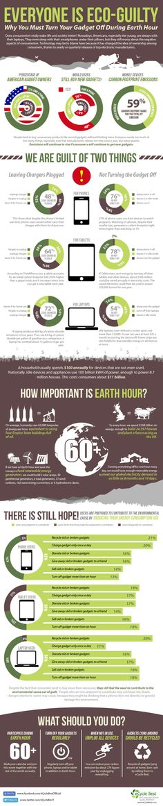 Who knew that keeping all your 'gadgets' on was so UN-Eco-Friendly! http://greenbuildingelements.com/2014/04/02/really-celebrate-earth-hour-every-day-infographic/