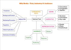 MS4+Media+-+Text,+Industry+&+Audience.jpg