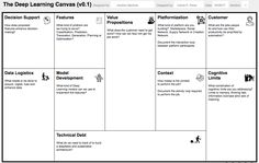 Introducing the Deep Learning Canvas; One of the big mysteries of Deep Learning is, how do we apply this disruptive new technology to improving our business? There are plenty of…