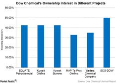 Snapshot of Dow Chemical's Growth Opportunity in Saudi Arabia