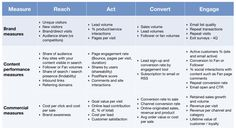 KPIs for measuring content marketing ROI – Smart Insights Digital Marketing Advice – Virginia Beach Finance Digital Marketing Strategy, Marketing Report, Content Marketing Tools, Marketing Technology, Marketing Goals, Marketing Automation, Social Media Content, Inbound Marketing, Online Marketing