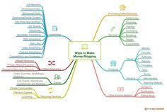 new blog monetization strategy