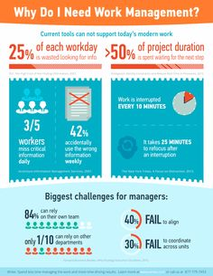 Hola: Una infografía sobre ¿Por qué necesitas herramienta de gestión del trabajo? Un saludo Infographic brought to you by Wrike
