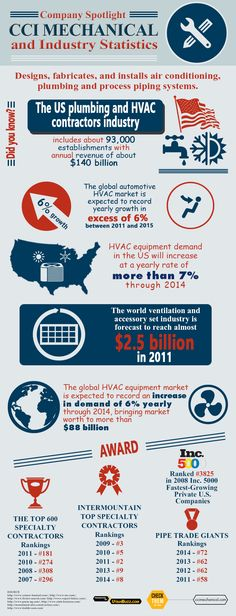 When it comes to HVAC and plumbing, contact only #CCIMechanical. Check this infographic for more info and stats from #Utahbuzz http://utahbuzz.com/ccimechanical-com-infographic/