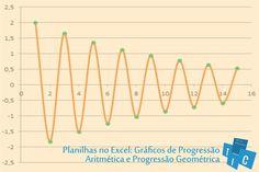 Você já pensou em ligar os pontos de uma sequência e observar o comportamento desta curva?  ~ Em breve: texto a respeito de alguns cuidados que devem ser tomados quando se trabalha matemática com planilha eletrônicas.