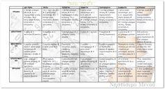 Sheet Music, Protein, Diet, Music Sheets