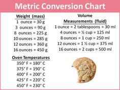 Conversion Chart.. Helpful when cooking/baking More