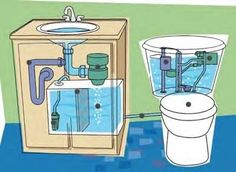 How we treat precious water: reuse sink water to flush. by heather