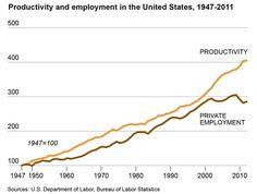 Las nuevas tecnologías y la transformación del mercado laboral