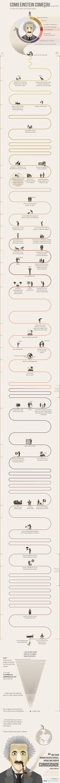 Infográfico: como Einstein começou.                                                                                                                                                     Mais
