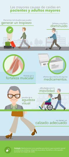 Las caídas son los accidentes más frecuentes en las y los adultos mayores; constituyen factores como mayor debilidad muscular y deficiencia en los sistemas de relación, como el equilibrio, la vista y el oído.