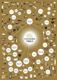 Pop Chart Lab — The Splendiferous Array of Culinary Tools - Culinary Tool infographic! Kitchen Art, Kitchen Tools, Kitchen Gadgets, Kitchen Stuff, Kitchen Items, Kitchen Things, Kitchen Reno, Kitchen Interior, Life Kitchen