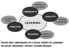communities of learning - wenger