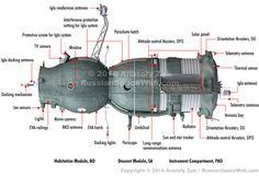 External design of the 7K-OK (Soyuz) spacecraft. Credit Anatoly Zak