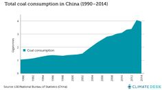 This is crazy, but we actually have good news about climate change News China, About Climate Change, Good News, Planets, Environment, Chart, Infographics, Nature, Naturaleza