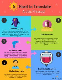 Did you know these 5 Arabic phrases that have no English equivalent?  هل كنت تعرف هذه العبارات العربية الخمس التي يصعب ترجمتها مباشرة إلى اللغة الإنجليزية؟  #infographic #linguistics #Arabic #Arabiclanguage #oryxtranslation #translation #Egypt #MyDubai #MyUAE #Lebanon #Middleeast #UAE #Kuwait #Bahrain #Oman #Jordan #Saudi #Arab #Qatar #معلومات #حقائق #إنفوجرافيك #ترجمة #العربية #الإنجليزية #translating #business #xl8 #t9n #l10n #g11n