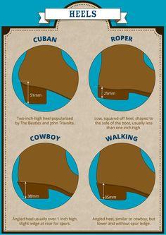 essential men's boots guide heels