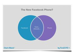 Ractions to the new Facebook Phone/Home/Whatever